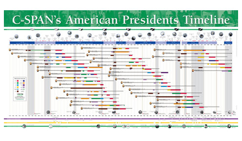Free American Presidents Timeline Poster (for teachers and ...  Free American P...