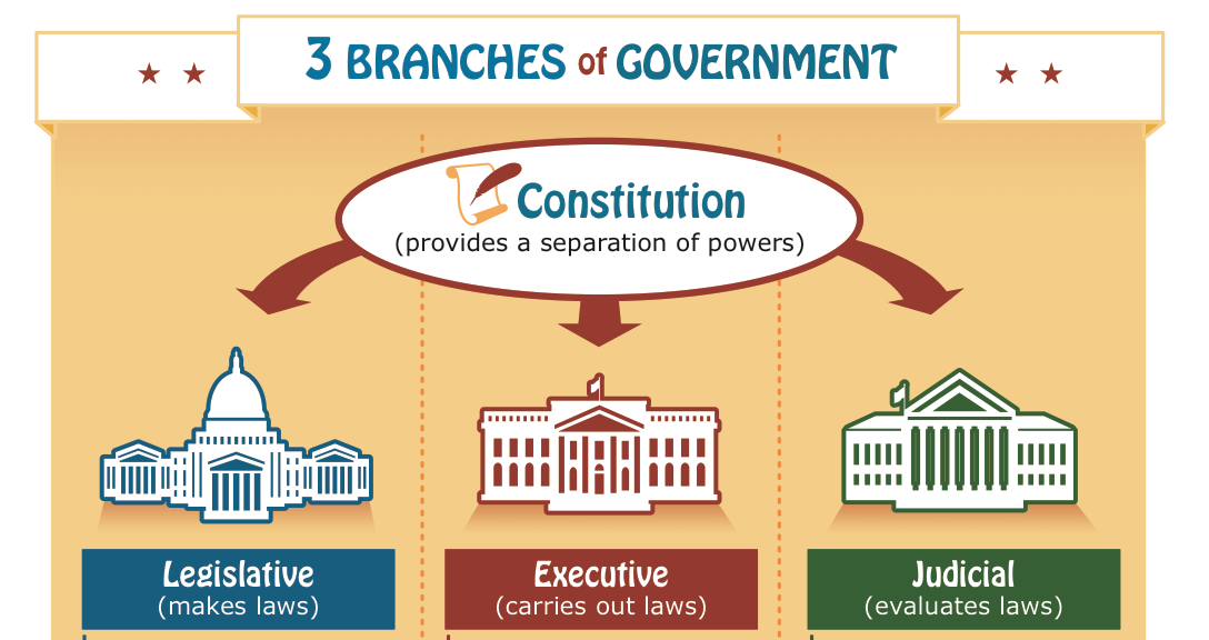 Legislative branch for kids powerpoint