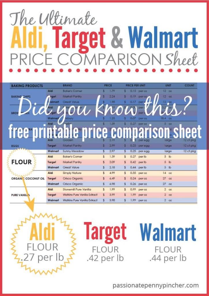 Aldi Target and Walmart Price Comparison Chart