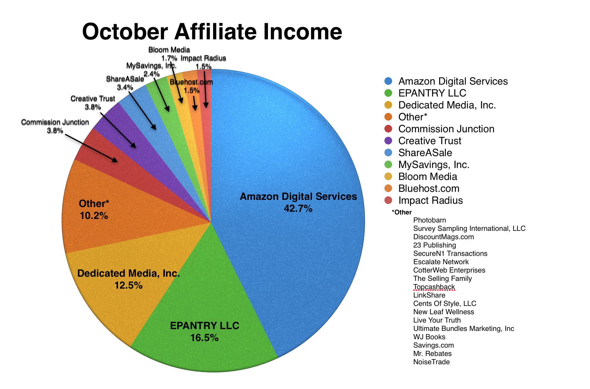 affiliate-income-october