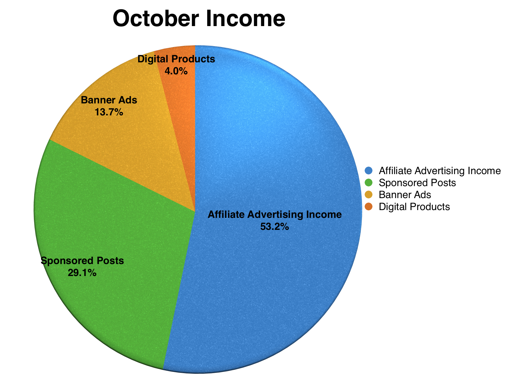 october-income