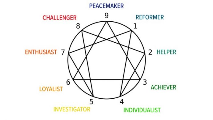 a photo of the enneagram